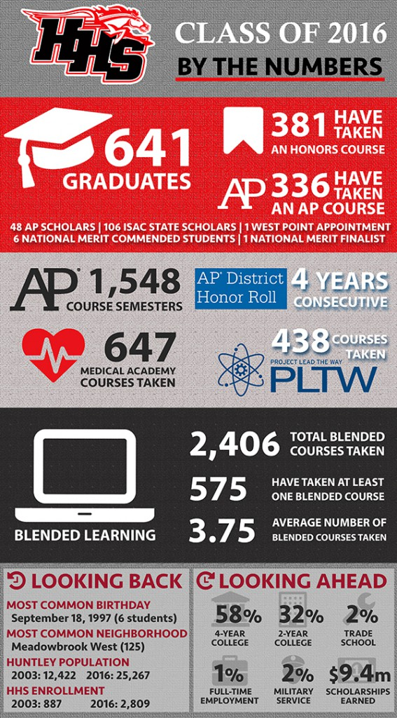 HHS Class of 2016 By the Numbers Infographic