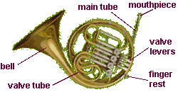French Horn on Trumpet Mouthpiece Diagram