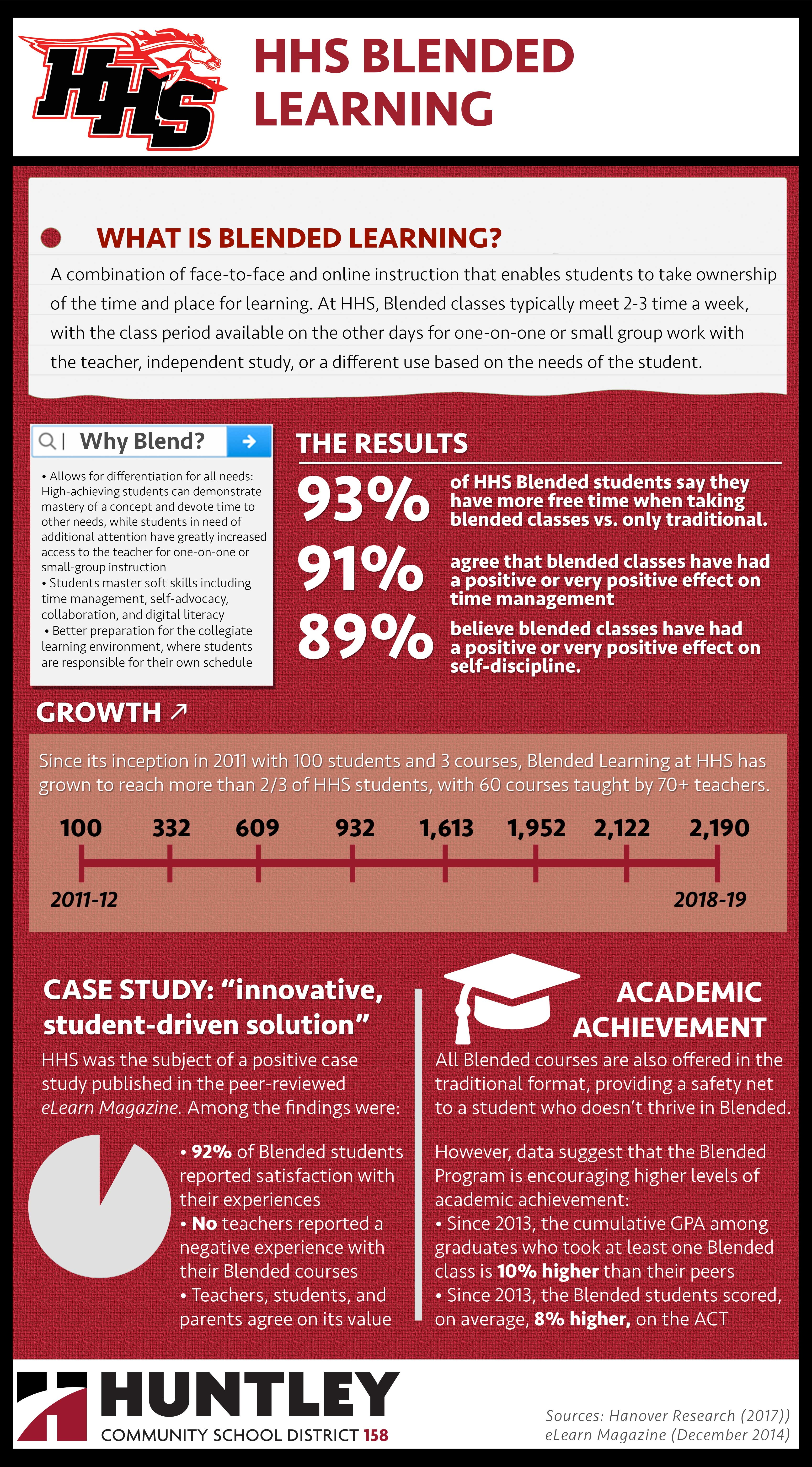 HHS Blended Learning Infographic