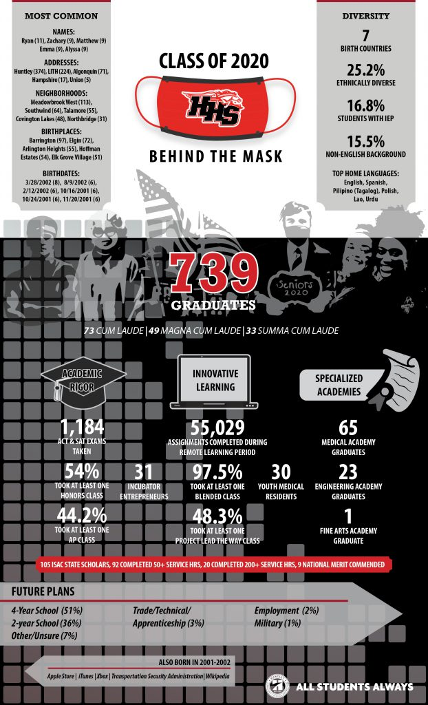 Class of 2020 Infographic